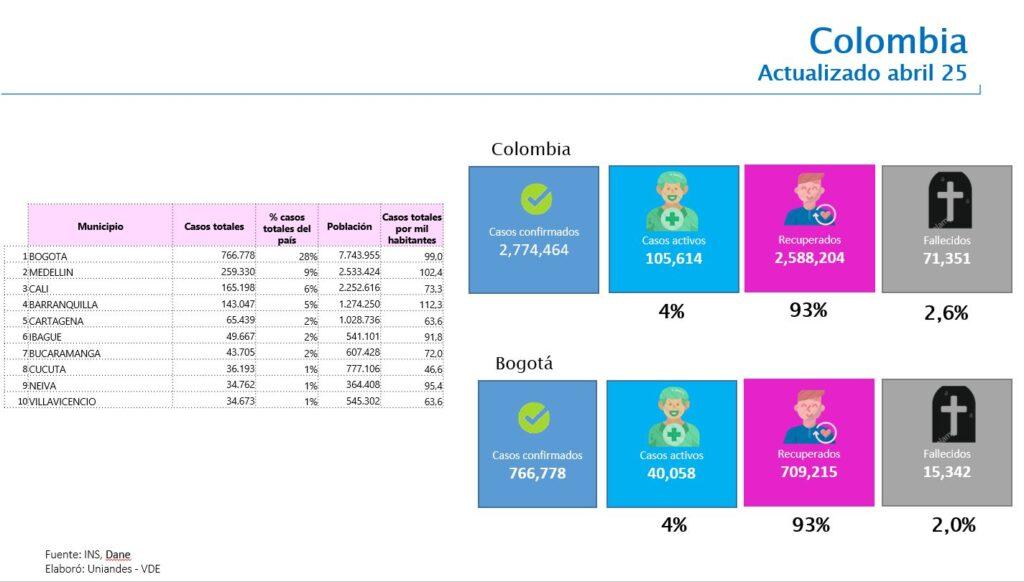 Eduardo Behrentz analiza el Covid-19 hoy en Colombia 2021