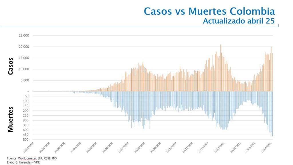 Análisis de casos vs. muertes por Covid-19 en Colombia hoy epidemiologo Eduardo Behrentz