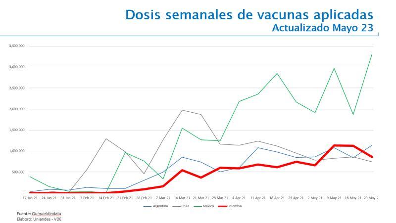 Avance vacunas en Colombia