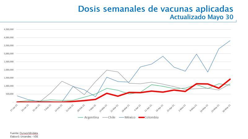 Evolución plan vacunación Covid-19