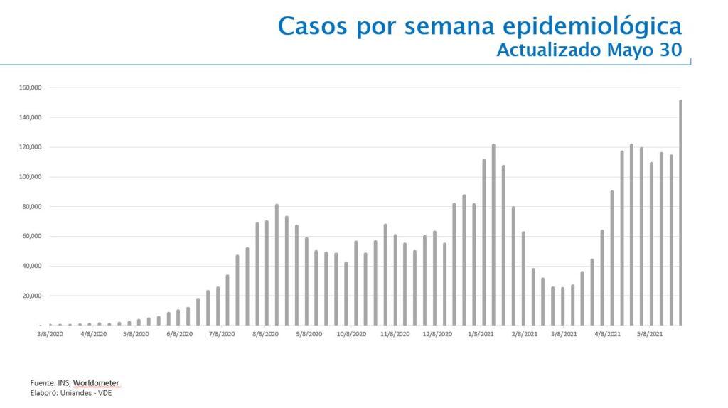 Casos por semana covid-19 en Colombia